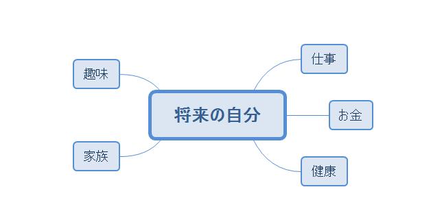 マインドマップ例(将来の自分)