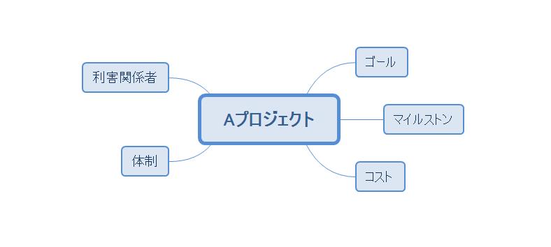 マインドマップ例(プロジェクト企画)