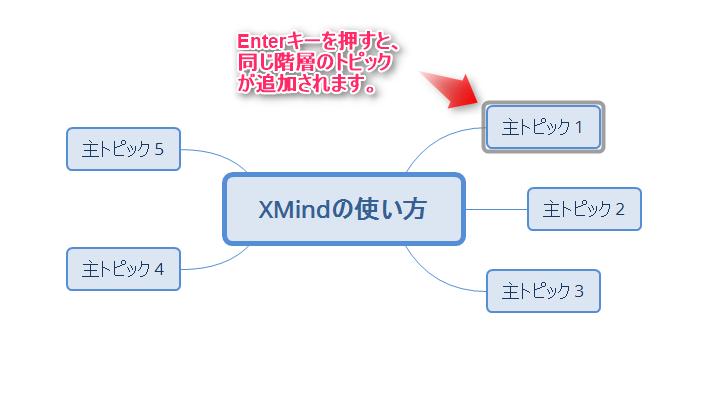 XMind、トピック作成
