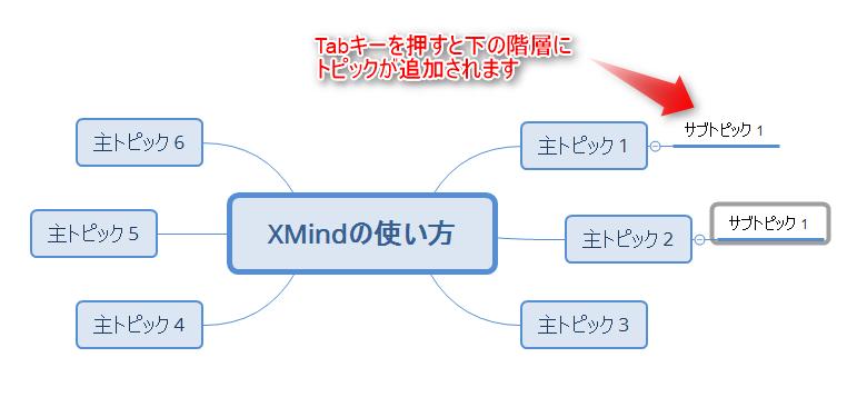 XMind、サブトピックの作成